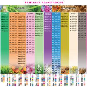 Series Parfümherstellung Frauen Düfte
